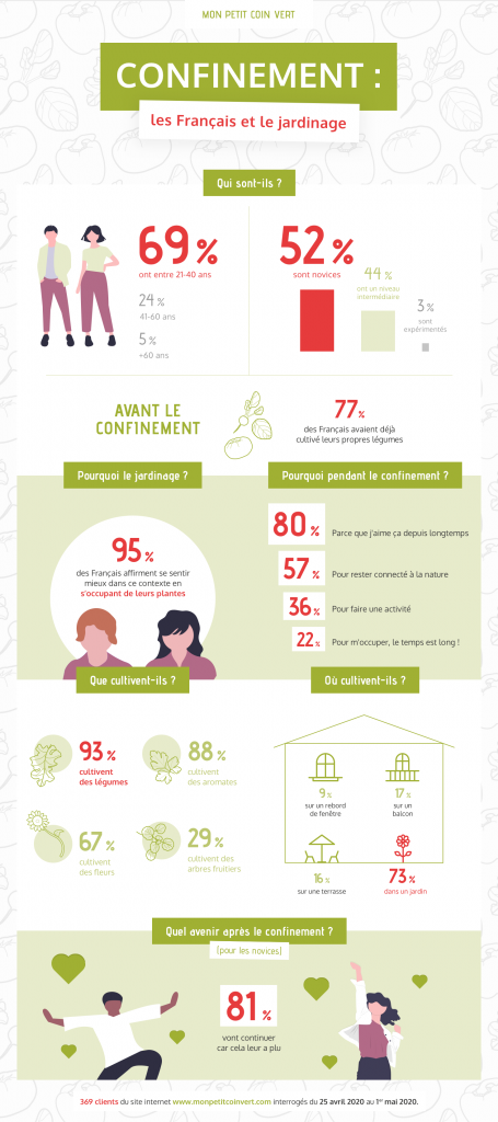 Infographie : L'engouement des français pour le jardinage pendant le confinement du covid_19 (coronavirus) en France.